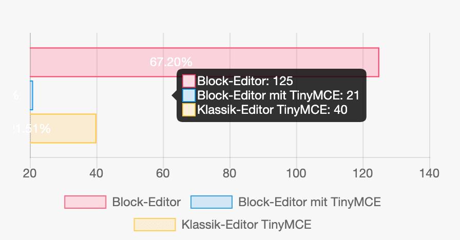 """… bspw ab 21, s. """"Block Editor mit TinyMCE: 21"""", da ist der Balken wieder zu sehen."""
