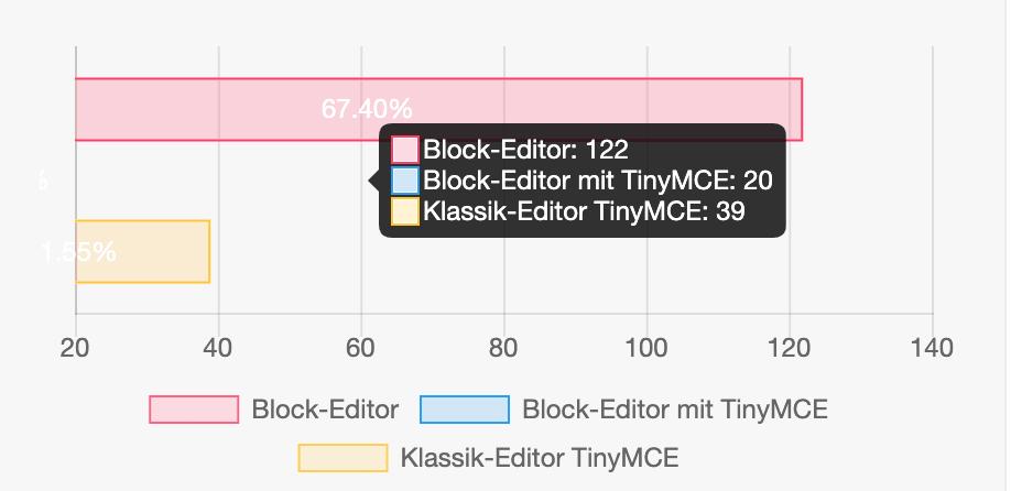 """Modern Polls. … bspw hier bei """"Block Editor mit TinyMCE: 20"""", da ist kein Balken zu sehen."""