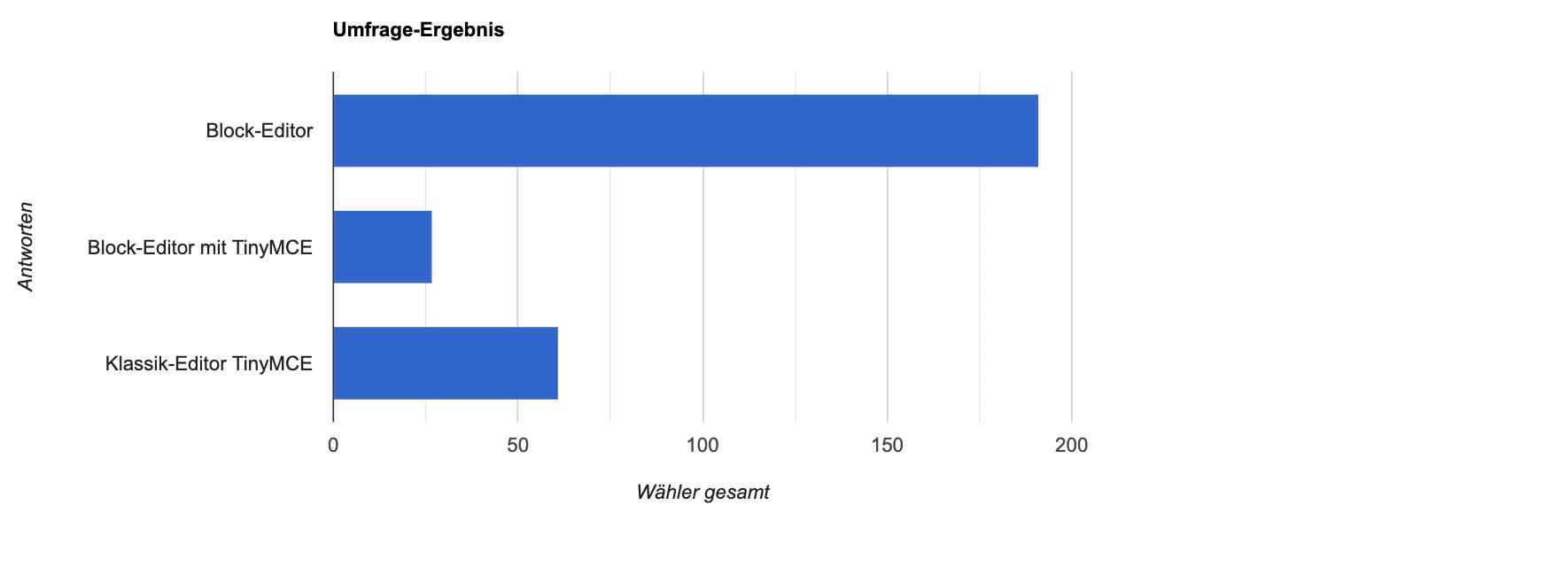 Block- vs. Classic-Editor insgesamt 279 Stimmen
