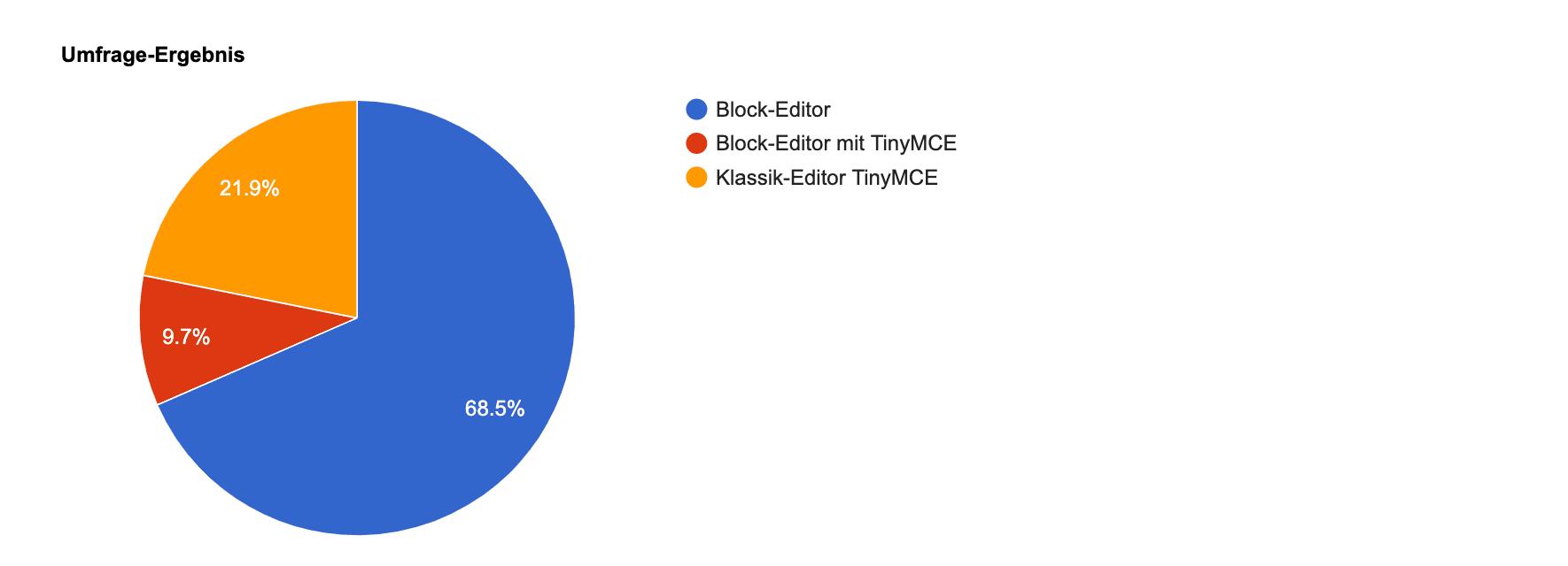 Das Umfrageergebnis Block- vs. Classic-Editor